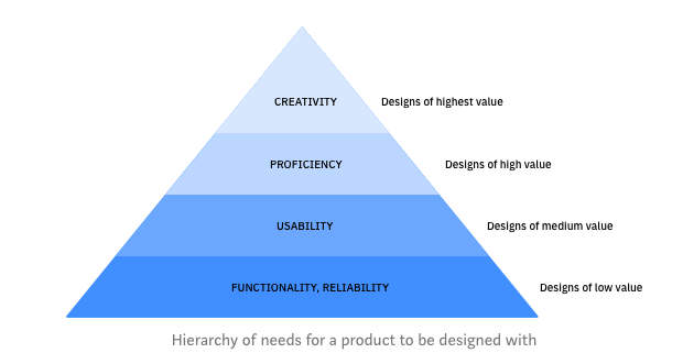 Hierarchy of needs in UX