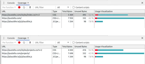 Optimizing CSS for faster page loads