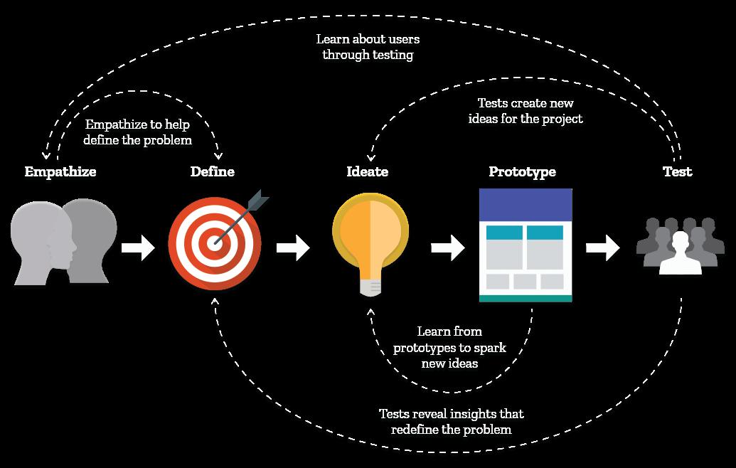 Design Thinking: A Non-Linear Process